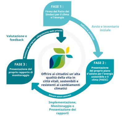 schema rappresentativo del programma del nuovo patto dei sindaci